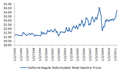 california gas prices 2011. California Gas Prices