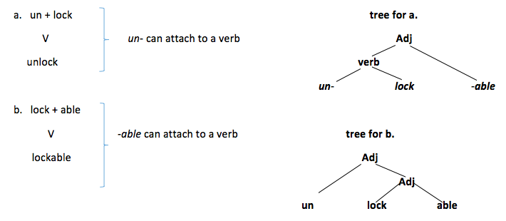 Morphology Word Construction And Compositionality