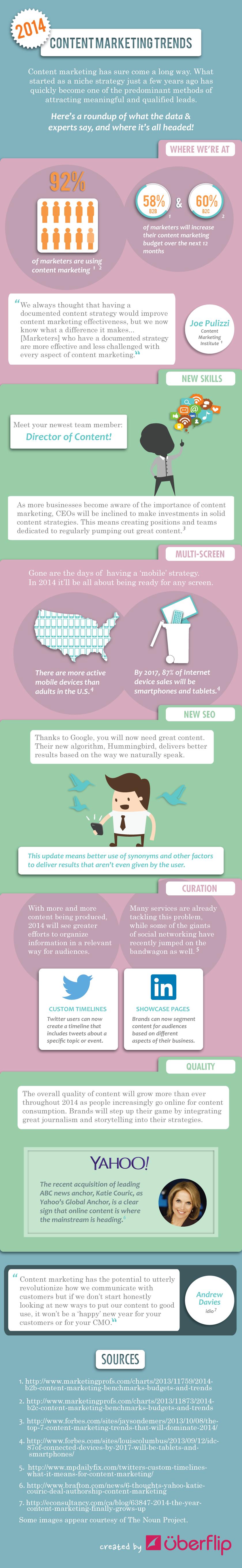 Marketing de contenidos 2014