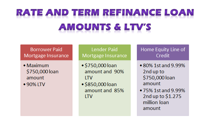 Home Equity Loans At 90 Ltv