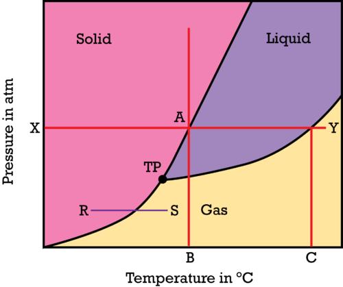 How To Read A Phase Diagram