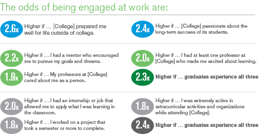 The odds of being engaged at work
