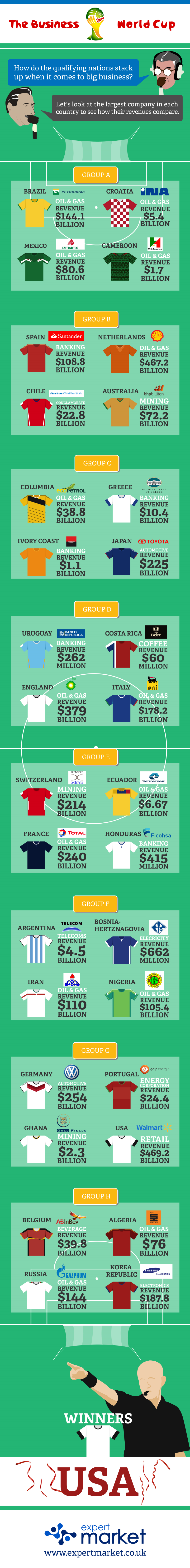 Infographic: The Business World Cup 2014 #infographic