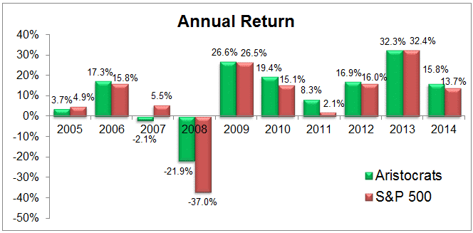 dividend aristocrats annual return
