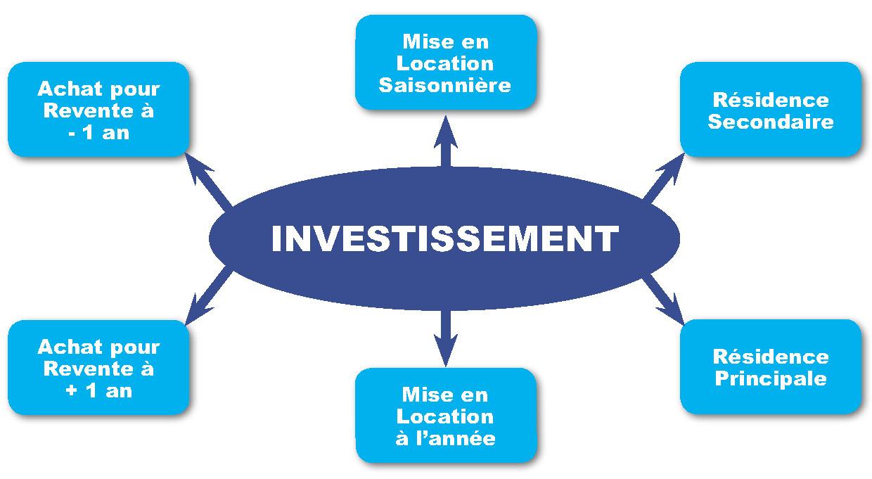 stratégie-miami-agent-immobilier-francais