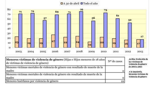 Descienden un 4% las denuncias de violencia de género