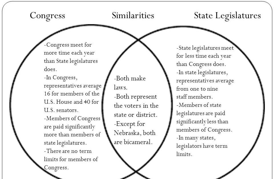 31 House And Senate Venn Diagram