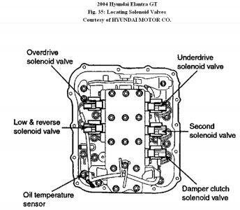 Perfect Hyundai 2001 Hyundai Elantra Speed Sensor Problems