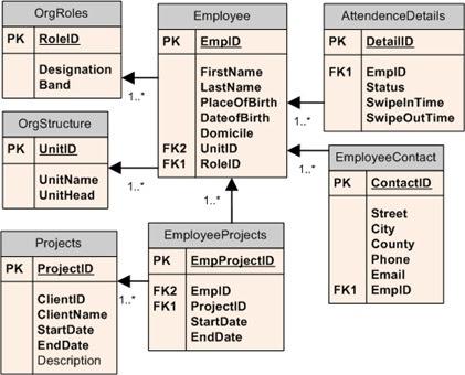 EmpDataModel.jpg