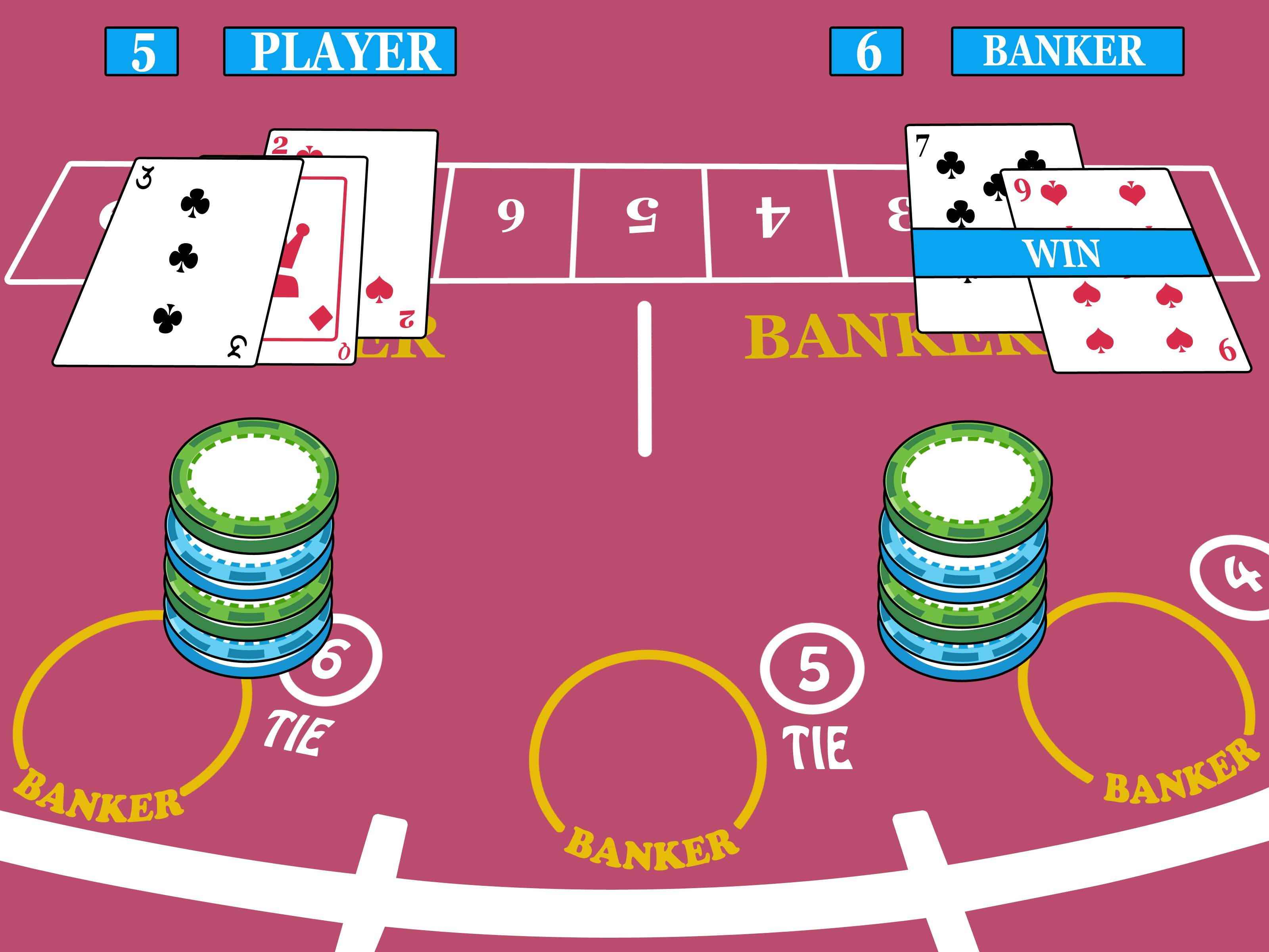 Play Baccarat Games Free.The rules of Baccarat are set up in a way that the game is very easy to learn to play, and you can even achieve a respectable payout rate compared to other casino table games without having to learn any kind of real strategy if you just stick to the banker bet.However, if you want to really advance past the beginner stage and improve with expert strategies, then you.