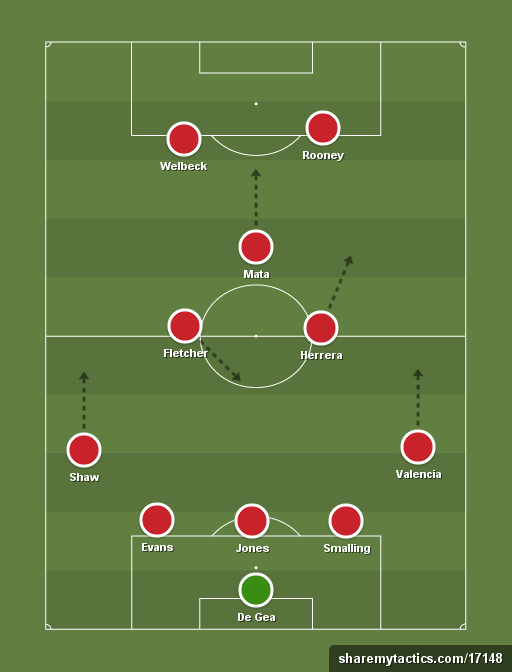 Manchester United Formation Next Season: A Fluid 3-5-2?