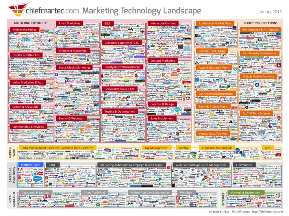 Above: The Marketing Technology Landscape, January 2015. Image Credit:Scott Brinker/ChiefMartec.com