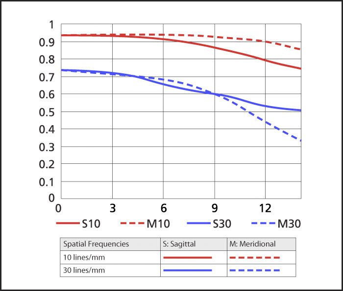 MTF chart for the AF-S DX NIKKOR 35mm f/1.8G lens