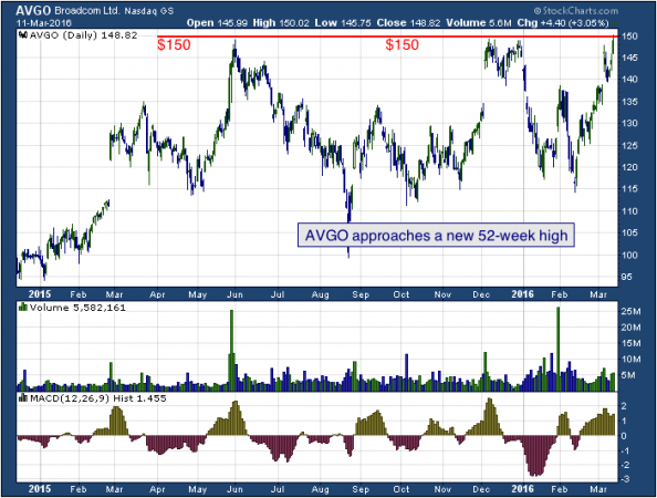 1-year chart of Broadcom (NASDAQ: AVGO)