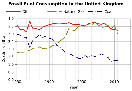 File:Fossil fuel consumption in the United Kingdom.svg