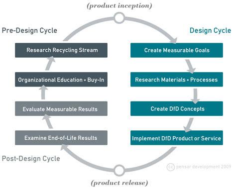 DfD2010-DfD_diagram_sized.jpg