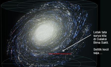 Galaksi Bima Sakti, tempat bumi berada