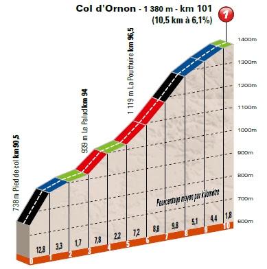 Col d'Ornon profile