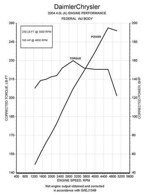 3.6 L vs inline 6 4.0 - JeepForum.com