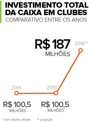 Info Patrocínio Caixa 2 (Foto: Infoesporte)