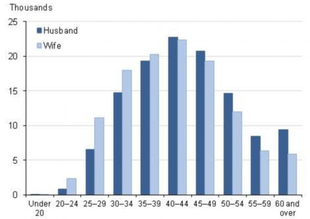Couples in their forties are most likely to divorce, but more men aged over 60 split than women of the same age (Source: Office for National Statistics)