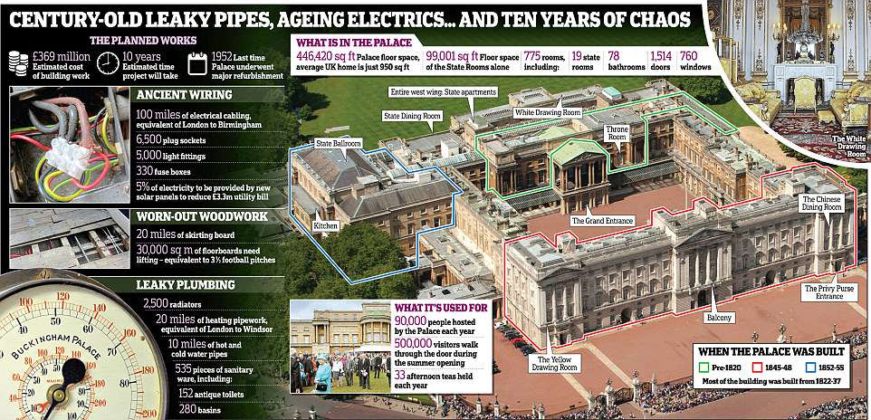 Pictured: This graphic shows what important works needed to be completed at Buckingham Palace over the next decade