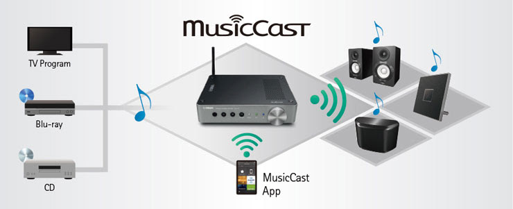 Yamaha Musiccast Wireless Streaming Amplifier With Airplay