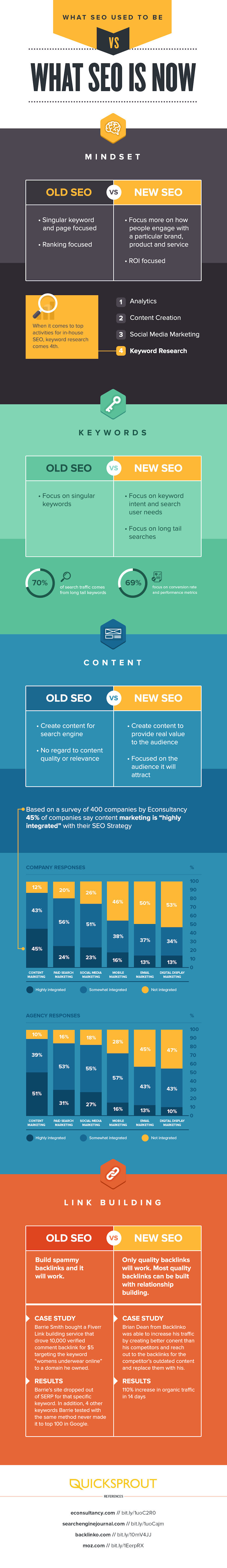 Old Search engine optimization vs new: Content and relationship are kings