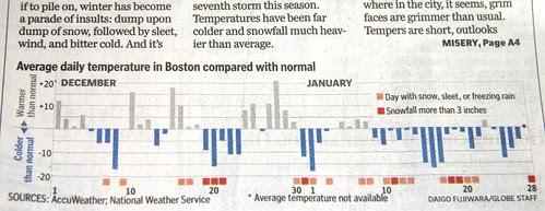 Boston January 2009 snowfall graph