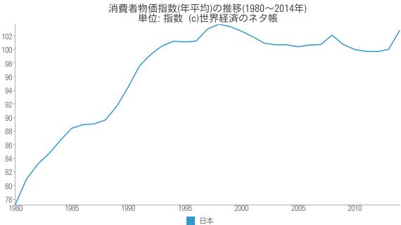 消費者物価指数(年平均)の推移 - 世界経済のネタ帳