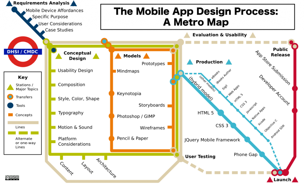 design ACRL TechConnect Blog