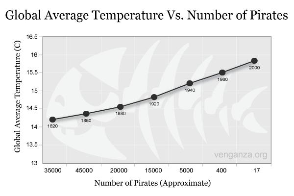 Graph of Global Temp vs Pirates
