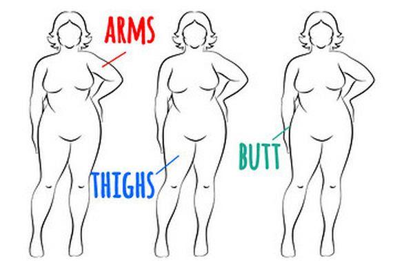 Memperbaiki bentuk tubuh anda...