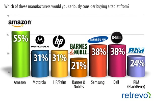 pulse 11July13 2HIREZ Study shows people want cheap tablets, and most are waiting for Amazon to deliver an iPad rival