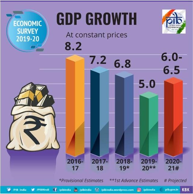 Finance Minister Nirmala Sitharaman द्वारा शुक्रवार को पेश किए गए Economic survey।