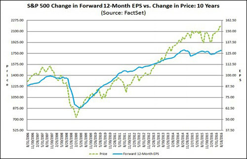 S&P 500 Earnings Chart from FactSet