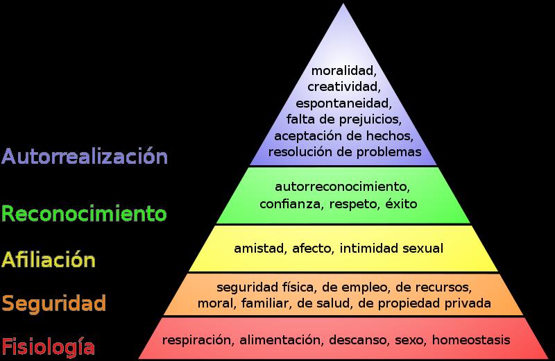 Archivo:Pirámide de Maslow.svg