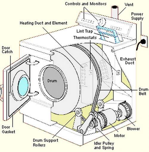 Whirlpool Cabrio Dryer No Power
