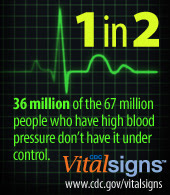 1 in 2 36 million of the 67 million people who have high blood pressure don't have it under control.