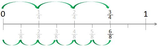 fraction numberline01