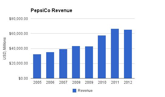 PepsiCo Revenue