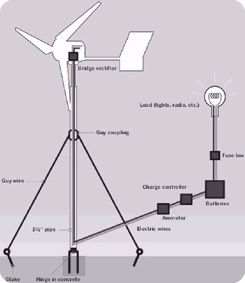 Wind generator plans do it yourself wind turbines for Do it yourself blueprints