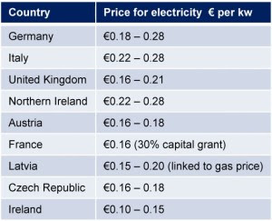 comparative electricity prices