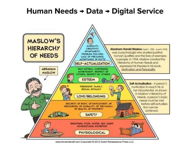 Human Needs → Data → Digital Service