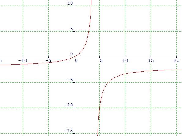 Contoh Grafik Fungsi Rasional - Contoh 408
