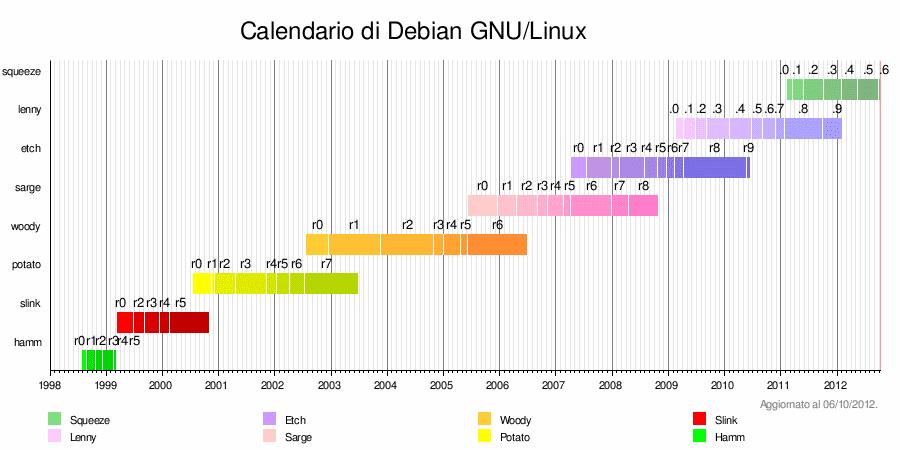UbuntulandiaDebConf lascia il segno in America Centrale.