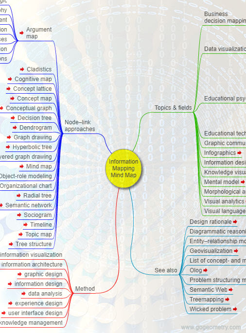 Information Mapping, Interactive Mind Map Software MindMap.