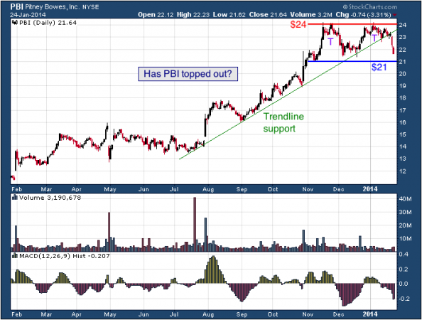 1-year chart of PBI (Pitney Bowes, Inc.)
