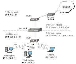 Melimit Bandwidth Per Client Dengan MikroTik