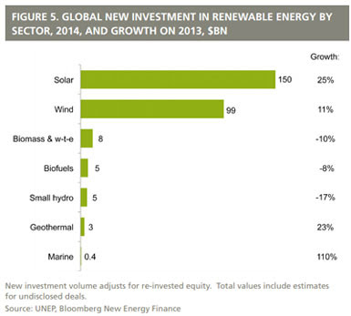 Renewable Energy Growth Worldwide 2014